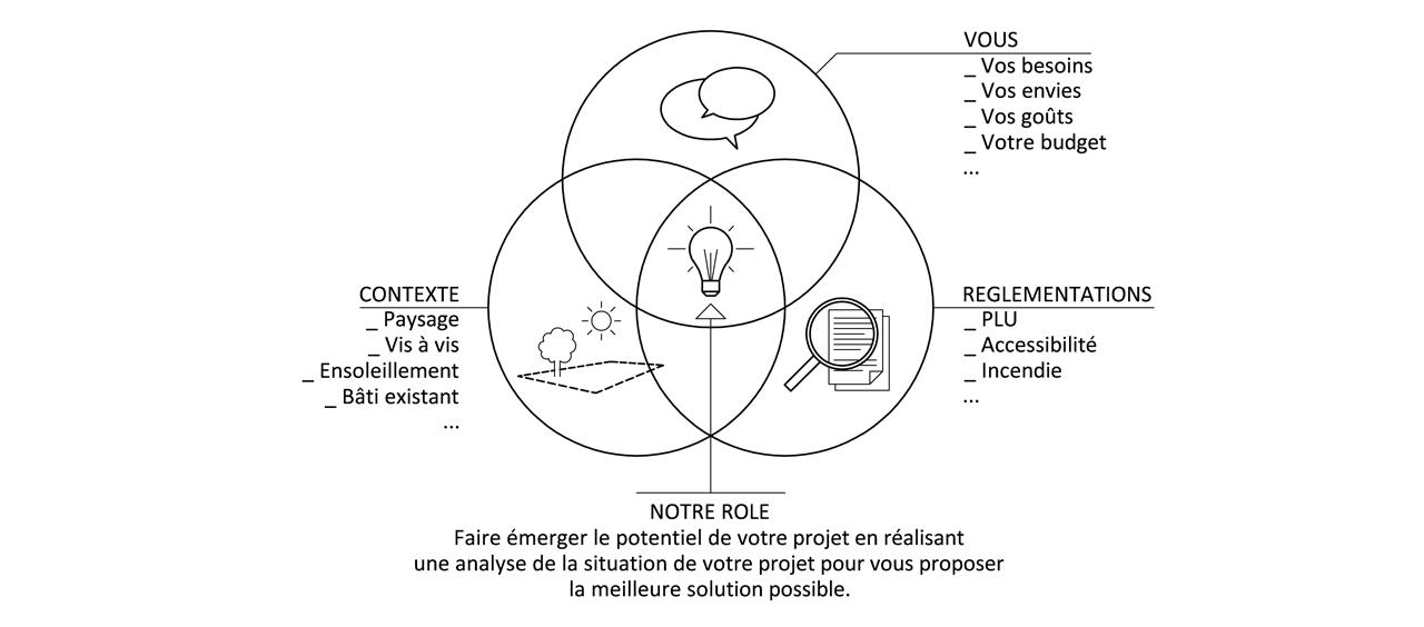 4-02-architecte-nantes-atelier-potentiel-revelateur-potentiel